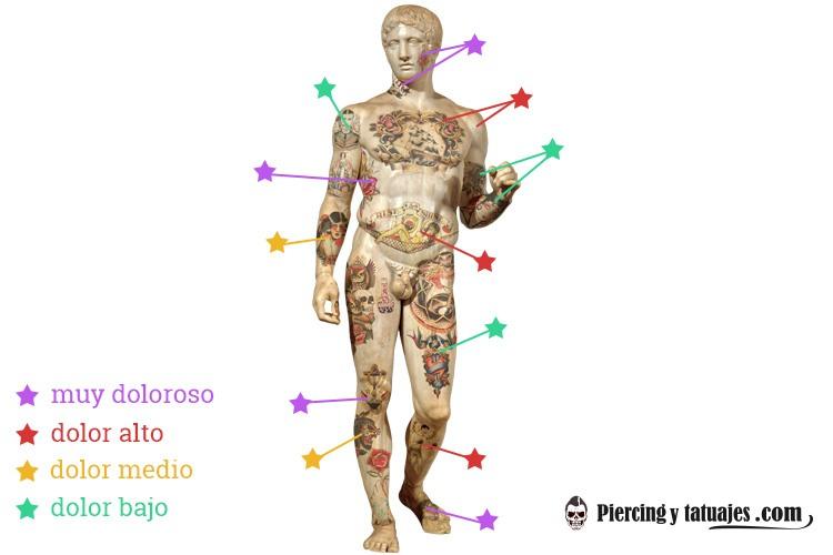 mejores zonas del cuerpo para tatuarse